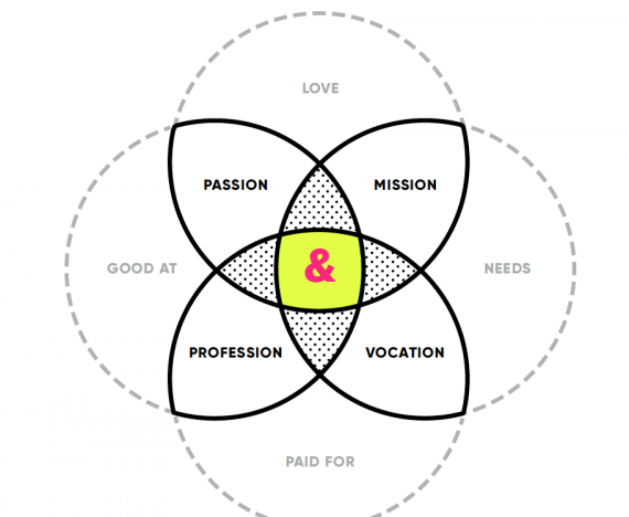 For personal growth look at your Ikigai